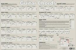 Guitar Chords - Poster