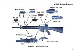 Small Arms Integration Book, Plus 500 free US military manuals and US Army field manuals when you sample this book
