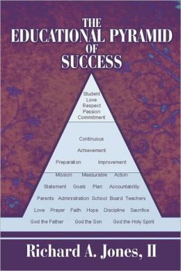 The Educational Pyramid Of Success