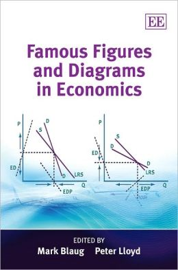 Famous Figures and Diagrams in Economics