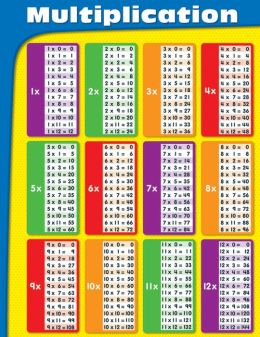 Multiplication - Laminated