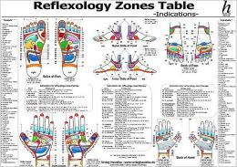 Reflexology Table - Indication